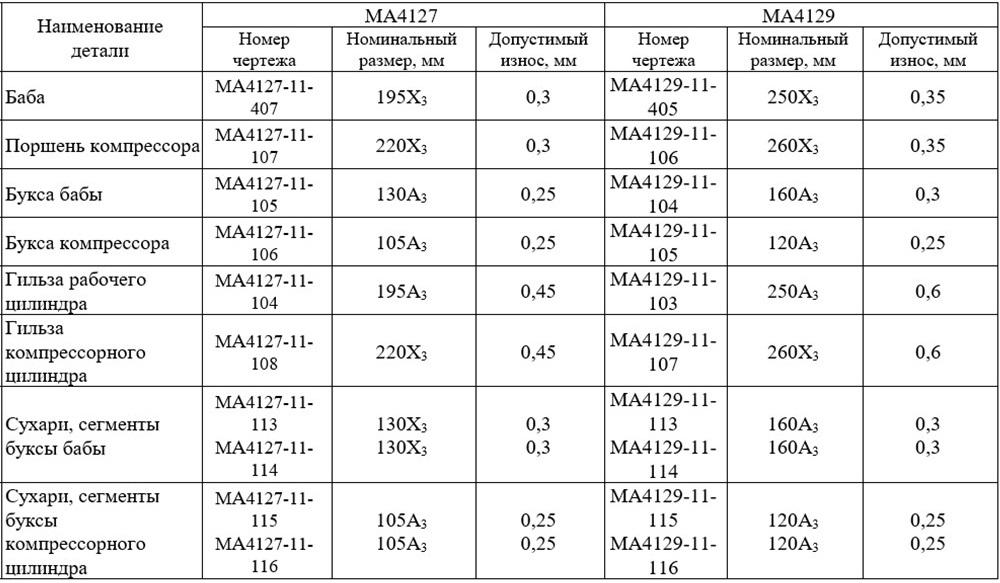 Нормы предельного износа основных деталей молотов