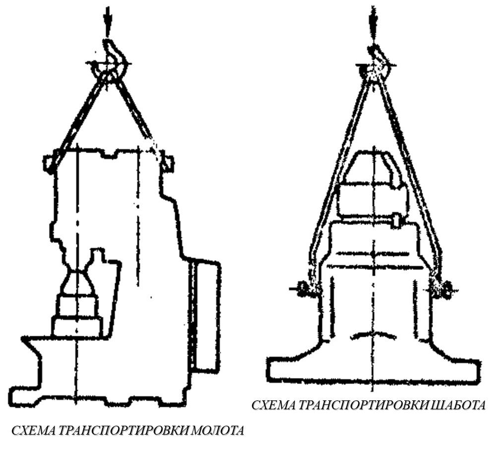 Схема транспортировки молота и шабота МА4132