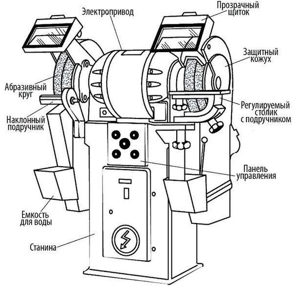 Комплектация точильно-шлифовального станка