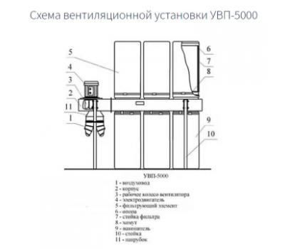 Стружкоотсос УВП-5000