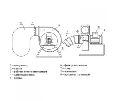 Переносной пылеулавливающий агрегат УВП-1200П