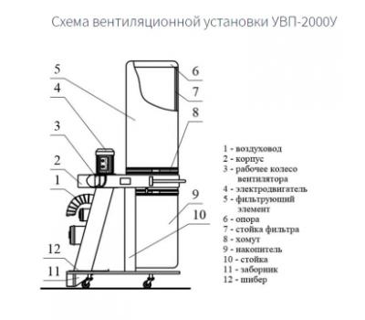 Стружкоотсос УВП-2000У-ФК3 с функцией уборки пола