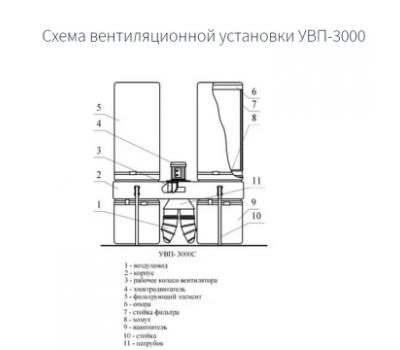 Стружкоотсос УВП-3000С